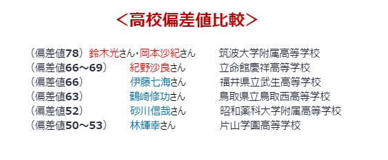 筑波 大学 附属 高校 偏差 値